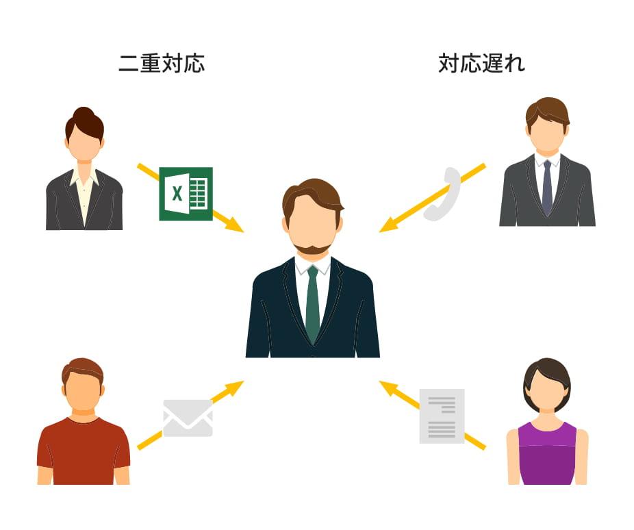 申請業務の課題