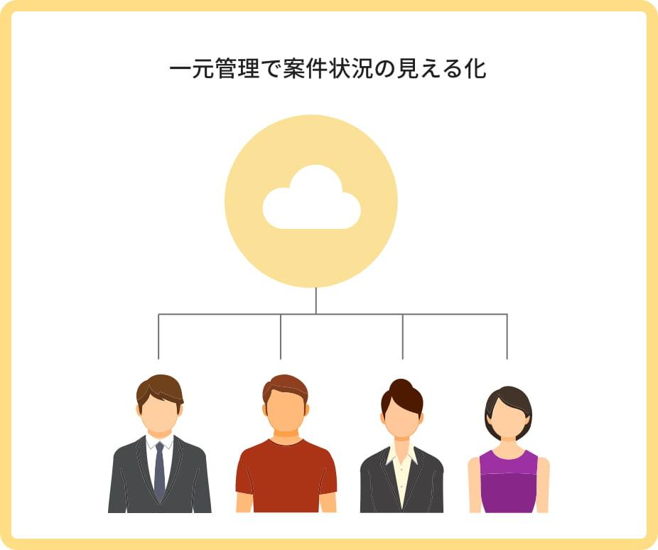 顧客・案件管理の解決